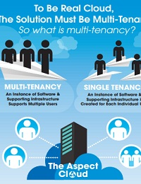 HOW MULTI-TENANCY POWERS CLOUD ETRM / CTRM SOLUTIONS