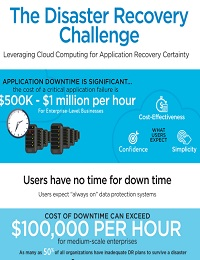 THE DISASTER RECOVERY CHALLENGE