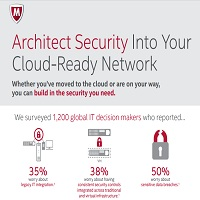 ARCHITECT SECURITY INTO YOUR CLOUD-READY NETWORK