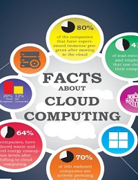 FACT ABOUT CLOUD COMPUTING