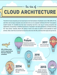 THE RISE OF CLOUD ARCHITECTURE