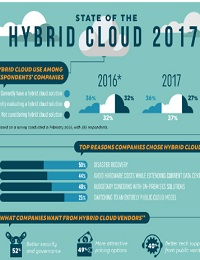 INFOGRAPHIC: COMPANIES ARE TURNING TO HYBRID CLOUD TO SAVE MONEY