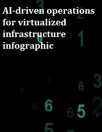 AI-DRIVEN OPERATIONS FOR VIRTUALIZED INFRASTRUCTURE INFOGRAPHIC