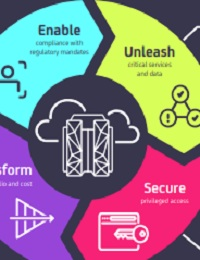 CA TECHNOLOGIES SOLUTIONS FOR IBM CLOUD MANAGED SERVICES ON Z SYSTEMS (ZCLOUD)