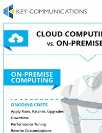 CLOUD COMPUTING COSTS VS. ON-PREMISE COSTS INFOGRAPHIC
