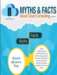 MYTHS & FACTS ABOUT CLOUD COMPUTING (INFOGRAPHIC)