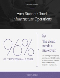 2017 STATE OF CLOUD INFRASTRUCTURE OPERATIONS