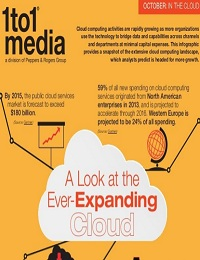 INFOGRAPHIC: CLOUD COMPUTING