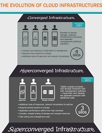 THE EVOLUTION OF CLOUD INFRASTRUCTURES [INFOGRAPHIC]